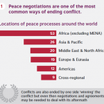 Peace Processes Infographic