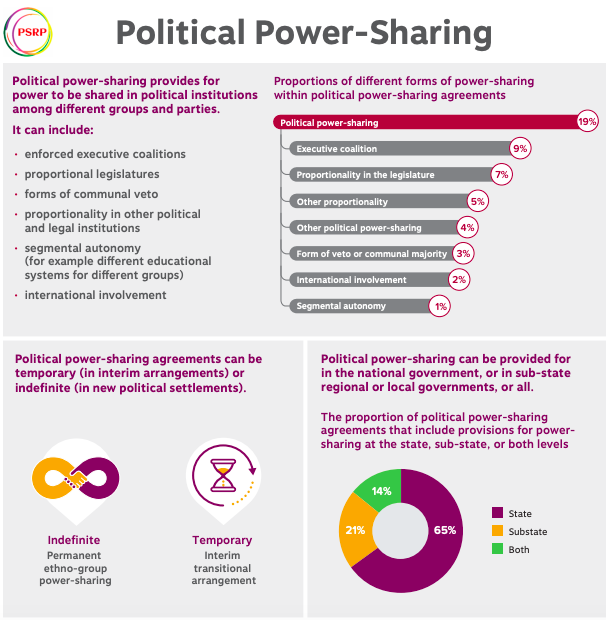Political Power Sharing Infographic