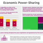 Economic Power Sharing Infographic