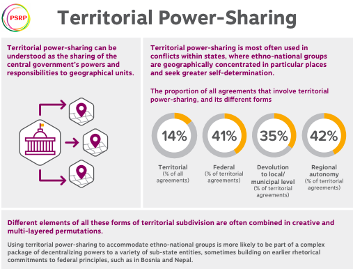 Territorial Power Sharing Infographic