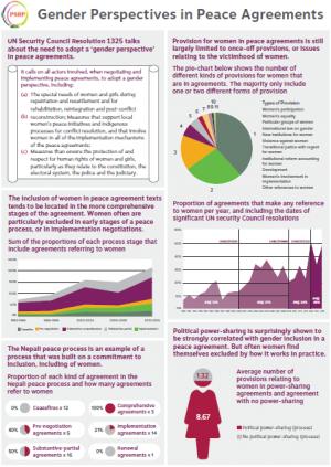 Gender Perspectives PDF thumbnail