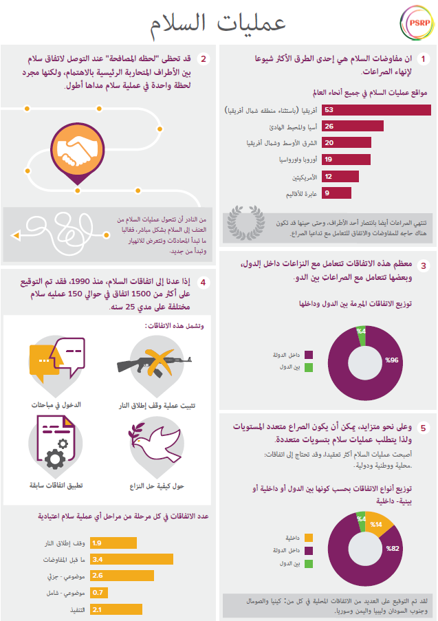 Peace Processes Infographic Arabic