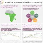 Structural Pressures and Instability Infographic