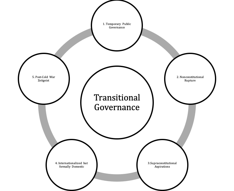 The five features of transitional governance